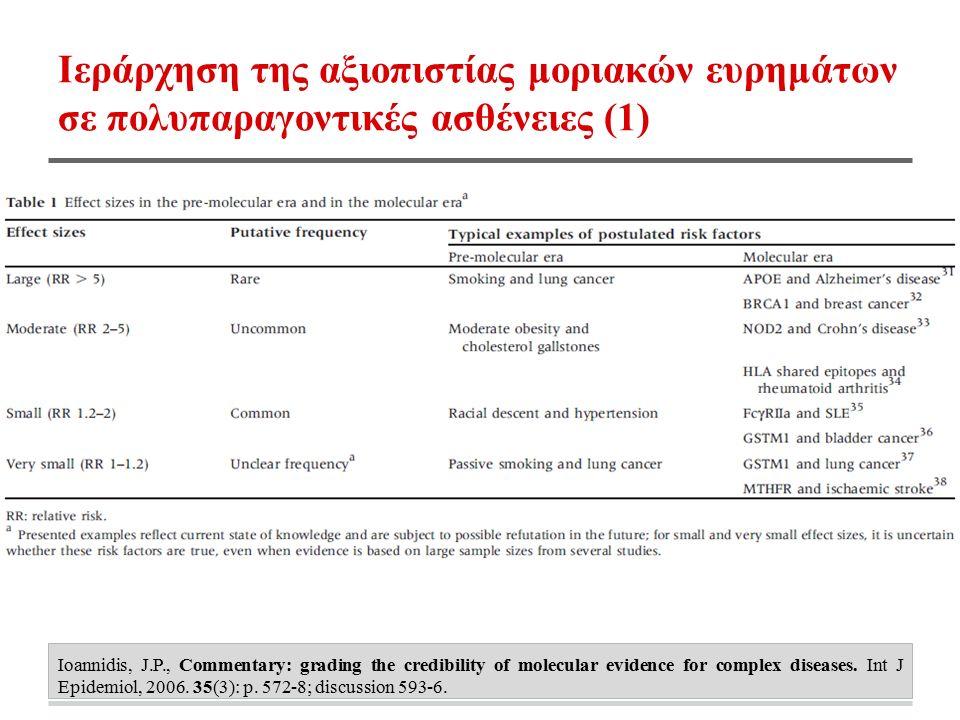 Ιεράρχηση της αξιοπιστίας μοριακών ευρημάτων σε πολυπαραγοντικές ασθένειες (1) Ioannidis, J.P., Commentary: grading the credibility of molecular evidence for complex diseases.