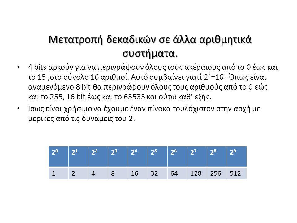 Μετατροπή δεκαδικών σε άλλα αριθμητικά συστήματα. 4 bits αρκούν για να περιγράψουν όλους τους ακέραιους από το 0 έως και το 15,στο σύνολο 16 αριθμοί.
