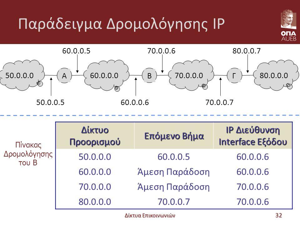 Παράδειγμα Δρομολόγησης IP Δίκτυα Επικοινωνιών 32 50.0.0.0 60.0.0.570.0.0.680.0.0.7 60.0.0.070.0.0.080.0.0.0 A Β Γ 50.0.0.560.0.0.670.0.0.7 Δίκτυο Προορισμού Επόμενο Βήμα IP Διεύθυνση Interface Εξόδου 50.0.0.060.0.0.560.0.0.6 60.0.0.0Άμεση Παράδοση60.0.0.6 70.0.0.0Άμεση Παράδοση70.0.0.6 80.0.0.070.0.0.770.0.0.6 Πίνακας Δρομολόγησης του Β