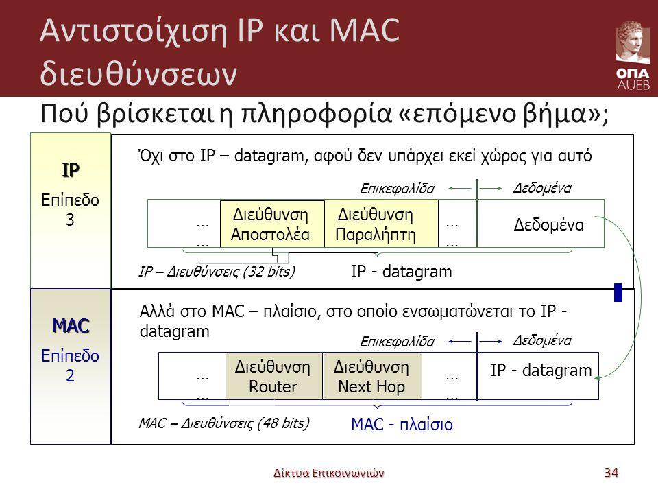 Αντιστοίχιση IP και MAC διευθύνσεων Πού βρίσκεται η πληροφορία «επόμενο βήμα»; Δίκτυα Επικοινωνιών 34 Όχι στο IP – datagram, αφού δεν υπάρχει εκεί χώρος για αυτό Αλλά στο MAC – πλαίσιο, στο οποίο ενσωματώνεται το IP - datagram IP Επίπεδο 3 MAC Επίπεδο 2 Διεύθυνση Αποστολέα Διεύθυνση Παραλήπτη …… Δεδομένα IP - datagram Επικεφαλίδα Δεδομένα Διεύθυνση Router Διεύθυνση Next Hop …… IP - datagram MAC - πλαίσιο Επικεφαλίδα Δεδομένα IP – Διευθύνσεις (32 bits) MAC – Διευθύνσεις (48 bits)
