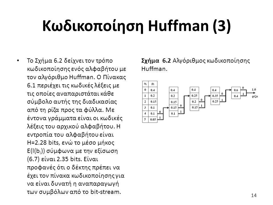Σχήμα 6.2 Αλγόριθμος κωδικοποίησης Huffman.