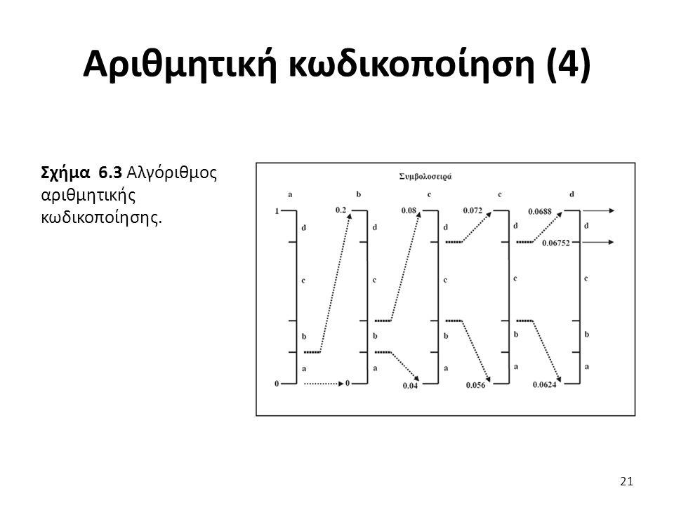 Σχήμα 6.3 Αλγόριθμος αριθμητικής κωδικοποίησης. Αριθμητική κωδικοποίηση (4) 21