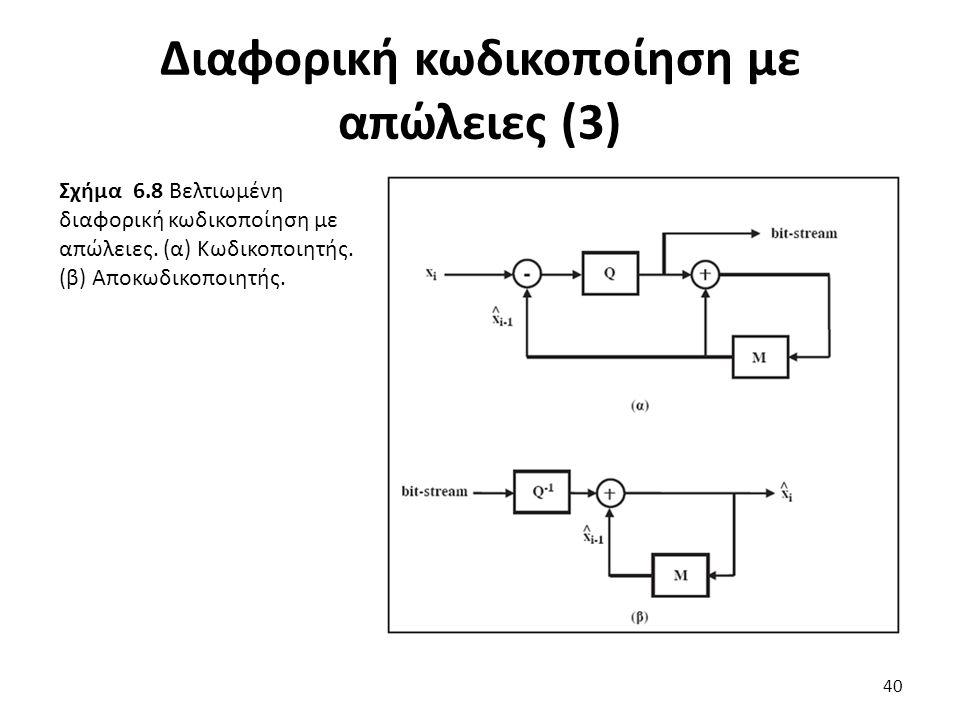Σχήμα 6.8 Βελτιωμένη διαφορική κωδικοποίηση με απώλειες.