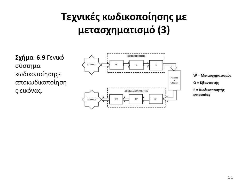 Σχήμα 6.9 Γενικό σύστημα κωδικοποίησης- αποκωδικοποίηση ς εικόνας.