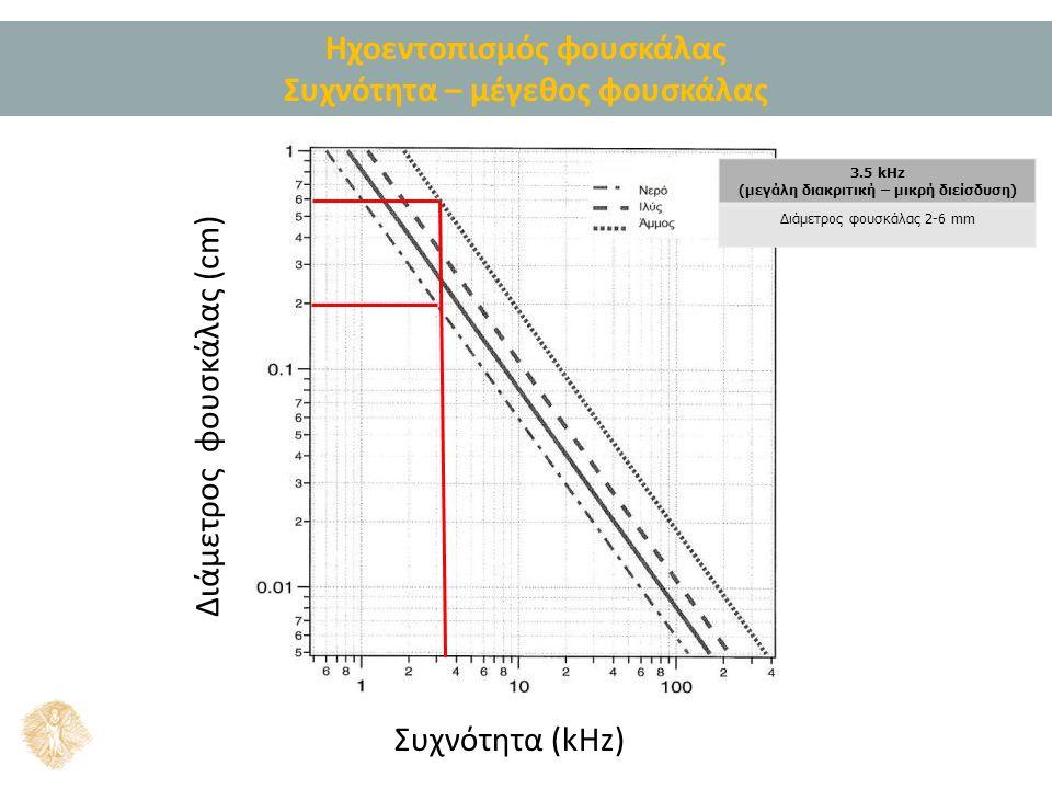Ηχοεντοπισμός φουσκάλας Συχνότητα – μέγεθος φουσκάλας Συχνότητα (kHz) Διάμετρος φουσκάλας (cm) 3.5 kHz (μεγάλη διακριτική – μικρή διείσδυση) Διάμετρος