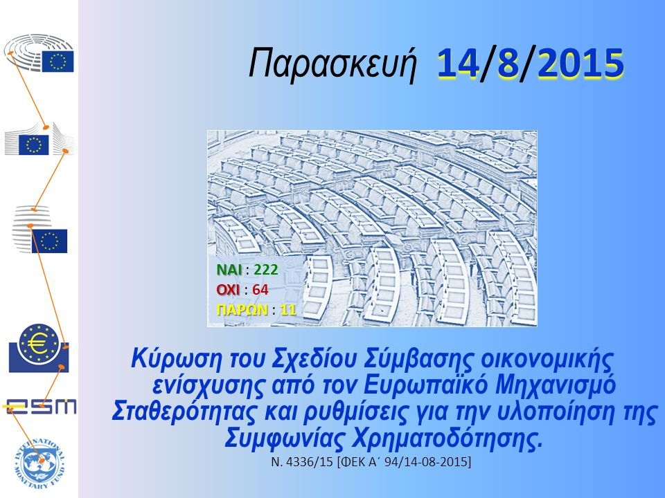 1482015 Παρασκευή 14/8/2015 Κύρωση του Σχεδίου Σύμβασης οικονομικής ενίσχυσης από τον Ευρωπαϊκό Μηχανισμό Σταθερότητας και ρυθμίσεις για την υλοποίηση της Συμφωνίας Χρηματοδότησης.