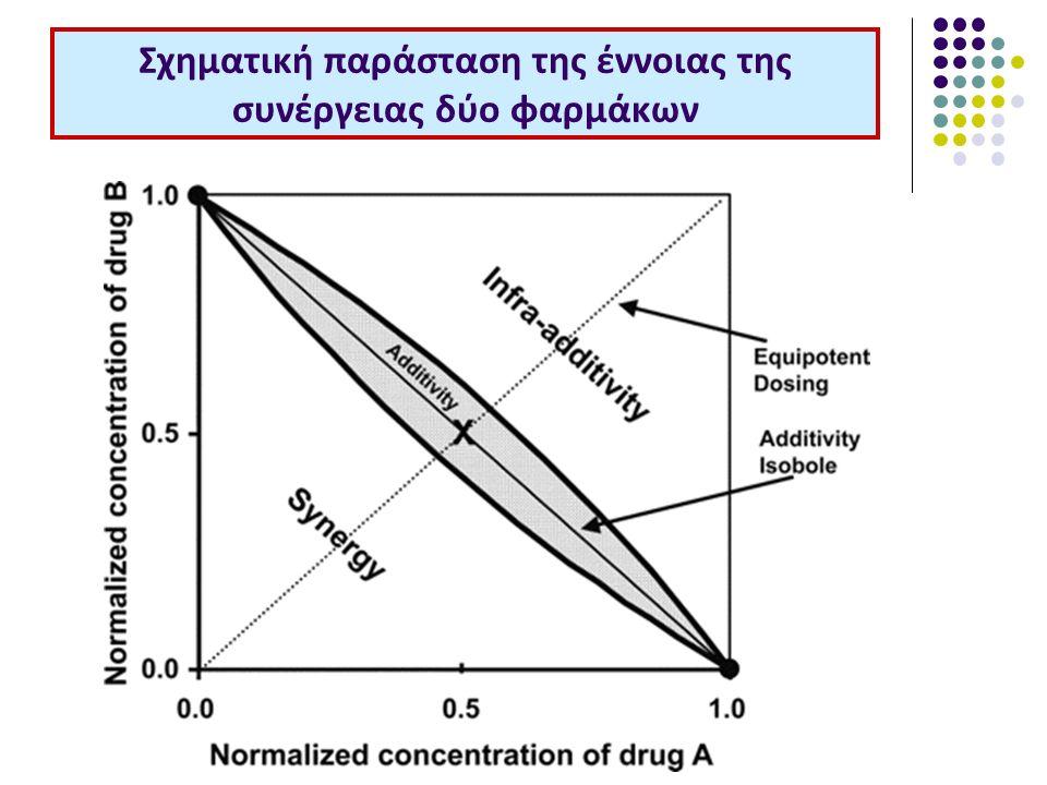 Σχηματική παράσταση της έννοιας της συνέργειας δύο φαρμάκων