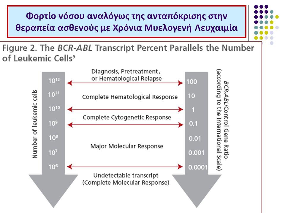 Φορτίο νόσου αναλόγως της ανταπόκρισης στην θεραπεία ασθενούς με Χρόνια Μυελογενή Λευχαιμία