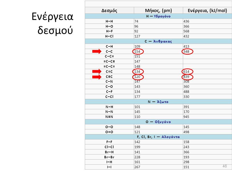 Ενέργεια δεσμού ΔεσμόςΜήκος, (pm)Ενέργεια, (kJ/mol) H — Υδρογόνο H–H74436 H–O96366 H–F92568 H–Cl127432 C — Άνθρακας C–H109413 C–C154348 C–C=151 =C–C≡147 =C–C=148 C=C134614 C≡C120839 C–N147308 C–O143360 C–F134488 C–Cl177330 N — Άζωτο N–H101391 N–N145170 N≡N110945 O — Οξυγόνο O–O148145 O=O121498 F, Cl, Br, I — Αλογόντα F–F142158 Cl–Cl199243 Br–H141366 Br–Br228193 I–H161298 I–I267151 46