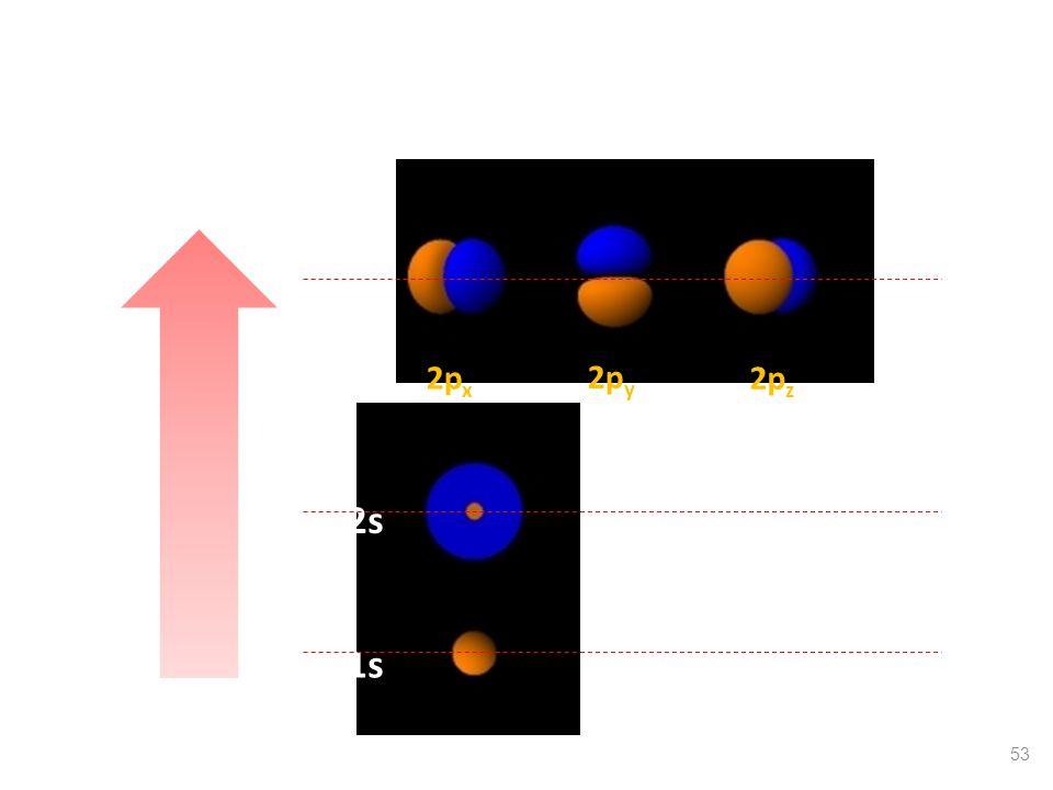 Σχετική ενέργεια των ατομικών τροχιακών 1s1s 2s 2p x 2p y 2p z 2p 53