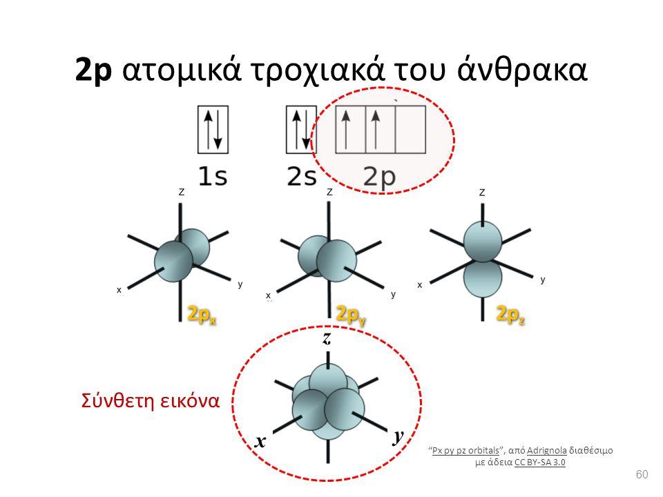 x y z 2p ατομικά τροχιακά του άνθρακα Σύνθετη εικόνα 60 Px py pz orbitals , από Adrignola διαθέσιμο με άδεια CC BY-SA 3.0Px py pz orbitalsAdrignolaCC BY-SA 3.0
