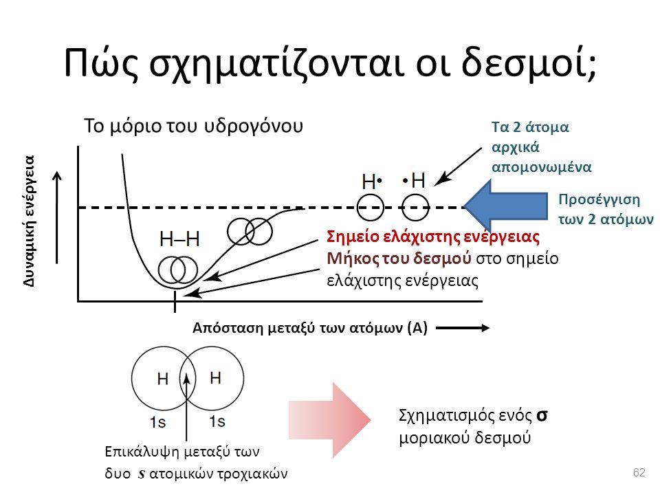 Πώς σχηματίζονται οι δεσμοί; Επικάλυψη μεταξύ των δυο s ατομικών τροχιακών Σημείο ελάχιστης ενέργειας Μήκος του δεσμού στο σημείο ελάχιστης ενέργειας Προσέγγιση των 2 ατόμων Δυναμική ενέργεια Απόσταση μεταξύ των ατόμων (Α) Τα 2 άτομα αρχικά απομονωμένα Το μόριο του υδρογόνου Σχηματισμός ενός σ μοριακού δεσμού 62