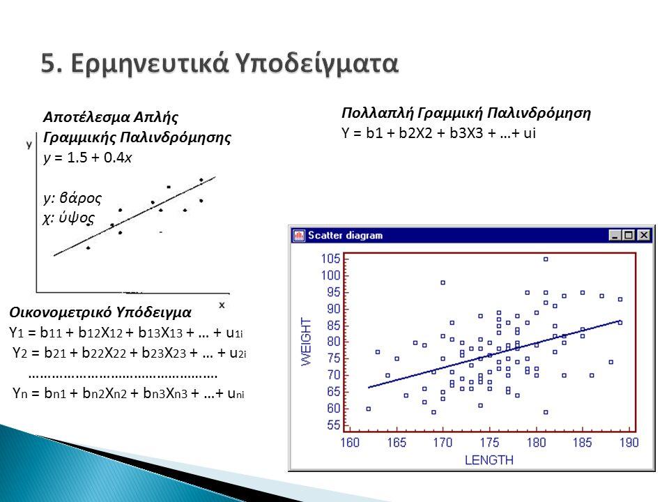 Πολλαπλή Γραμμική Παλινδρόμηση Y = b1 + b2X2 + b3X3 + …+ ui Οικονομετρικό Υπόδειγμα Y 1 = b 11 + b 12 X 12 + b 13 X 13 + … + u 1i Y 2 = b 21 + b 22 X 22 + b 23 X 23 + … + u 2i ………………………………………….