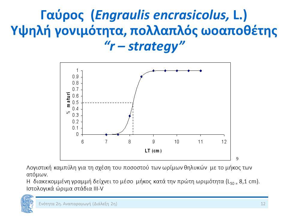 """Γαύρος (Engraulis encrasicolus, L.) Υψηλή γονιμότητα, πολλαπλός ωοαποθέτης """"r – strategy"""" Λογιστική καμπύλη για τη σχέση του ποσοστού των ωρίμων θηλυκ"""