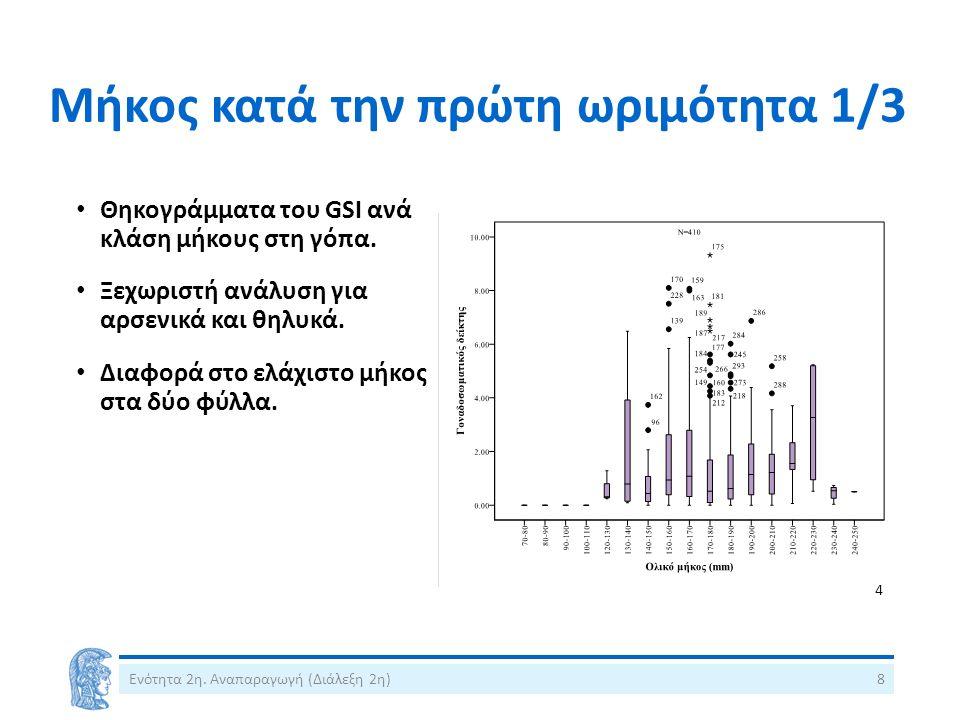 Μήκος κατά την πρώτη ωριμότητα 1/3 Θηκογράμματα του GSI ανά κλάση μήκους στη γόπα. Ξεχωριστή ανάλυση για αρσενικά και θηλυκά. Διαφορά στο ελάχιστο μήκ