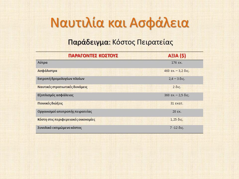 Ναυτιλία και Ασφάλεια Παράδειγμα: Παράδειγμα: Κόστος Πειρατείας ΠΑΡΑΓΟΝΤΕΣ ΚΟΣΤΟΥΣ ΑΞΙΑ ($) Λύτρα176 εκ.