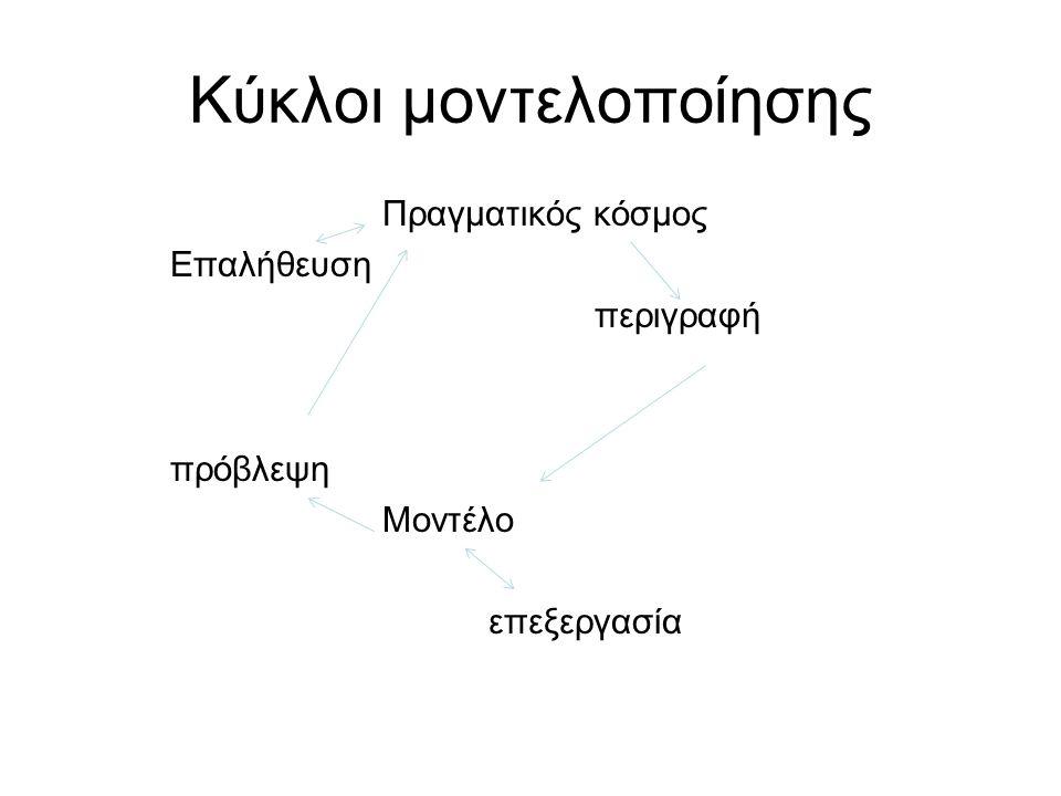 Κύκλοι μοντελοποίησης Πραγματικός κόσμος Επαλήθευση περιγραφή πρόβλεψη Μοντέλο επεξεργασία
