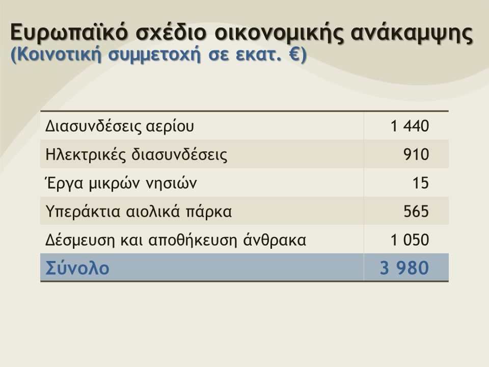 Ευρωπαϊκό σχέδιο οικονομικής ανάκαμψης (Κοινοτική συμμετοχή σε εκατ.