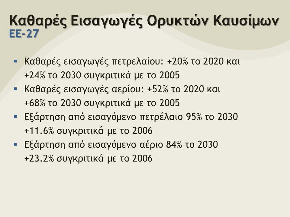Καθαρές Εισαγωγές Ορυκτών Καυσίμων ΕΕ-27  Καθαρές εισαγωγές πετρελαίου: +20% το 2020 και +24% το 2030 συγκριτικά με το 2005  Καθαρές εισαγωγές αερίου: +52% το 2020 και +68% το 2030 συγκριτικά με το 2005  Εξάρτηση από εισαγόμενο πετρέλαιο 95% το 2030 +11.6% συγκριτικά με το 2006  Εξάρτηση από εισαγόμενο αέριο 84% το 2030 +23.2% συγκριτικά με το 2006