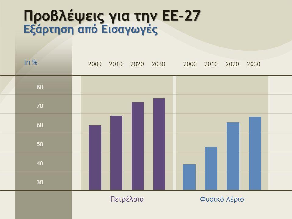 Προβλέψεις για την ΕΕ-27 Εξάρτηση από Εισαγωγές 80 70 60 50 40 30 Φυσικό ΑέριοΠετρέλαιο 20002010202020302000201020202030 In %