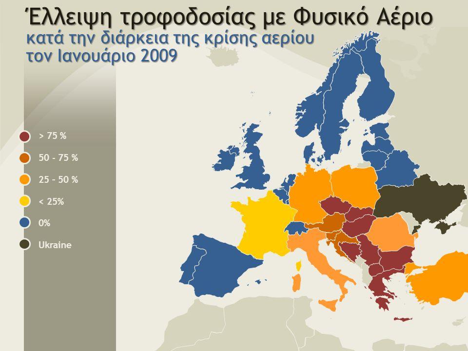 Έλλειψη τροφοδοσίας με Φυσικό Αέριο κατά την διάρκεια της κρίσης αερίου τον Ιανουάριο 2009 > 75 % 50 - 75 % 25 – 50 % < 25% 0% Ukraine