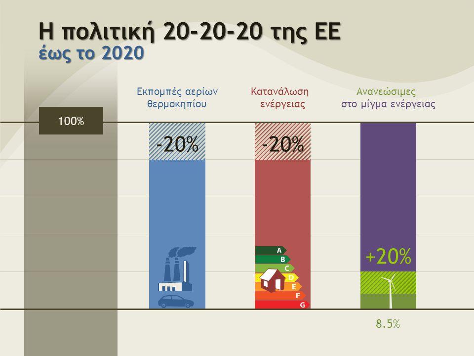 Η πολιτική 20-20-20 της ΕΕ έως το 2020 Εκπομπές αερίων θερμοκηπίου Κατανάλωση ενέργειας Ανανεώσιμες στο μίγμα ενέργειας -20% 100% +20% 8.5%