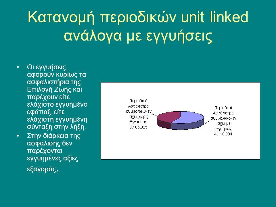 Κατανομή περιοδικών unit linked ανάλογα με εγγυήσεις Οι εγγυήσεις αφορούν κυρίως τα ασφαλιστήρια της Επιλογή Ζωής και παρέχουν είτε ελάχιστο εγγυημένο εφάπαξ, είτε ελάχιστη εγγυημένη σύνταξη στην λήξη.