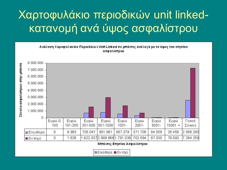 Χαρτοφυλάκιο περιοδικών unit linked- κατανομή ανά ύψος ασφαλίστρου
