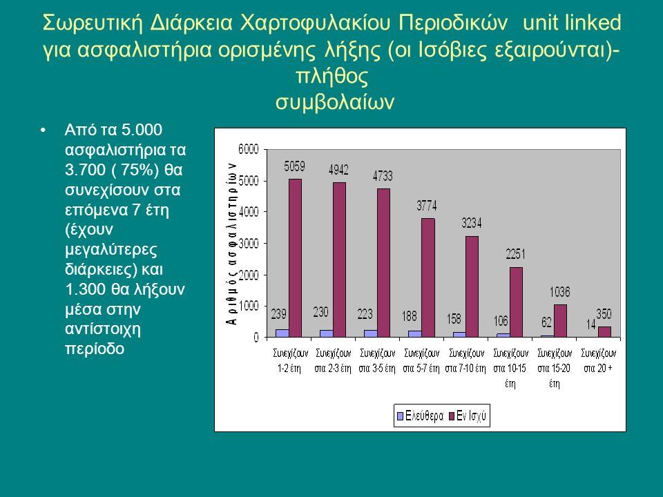 Σωρευτική Διάρκεια Χαρτοφυλακίου Περιοδικών unit linked για ασφαλιστήρια ορισμένης λήξης (οι Ισόβιες εξαιρούνται)- πλήθος συμβολαίων Από τα 5.000 ασφαλιστήρια τα 3.700 ( 75%) θα συνεχίσουν στα επόμενα 7 έτη (έχουν μεγαλύτερες διάρκειες) και 1.300 θα λήξουν μέσα στην αντίστοιχη περίοδο