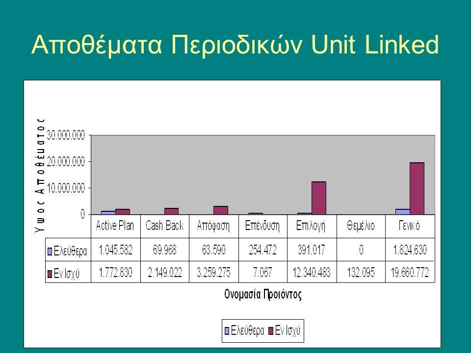 Αποθέματα Περιοδικών Unit Linked
