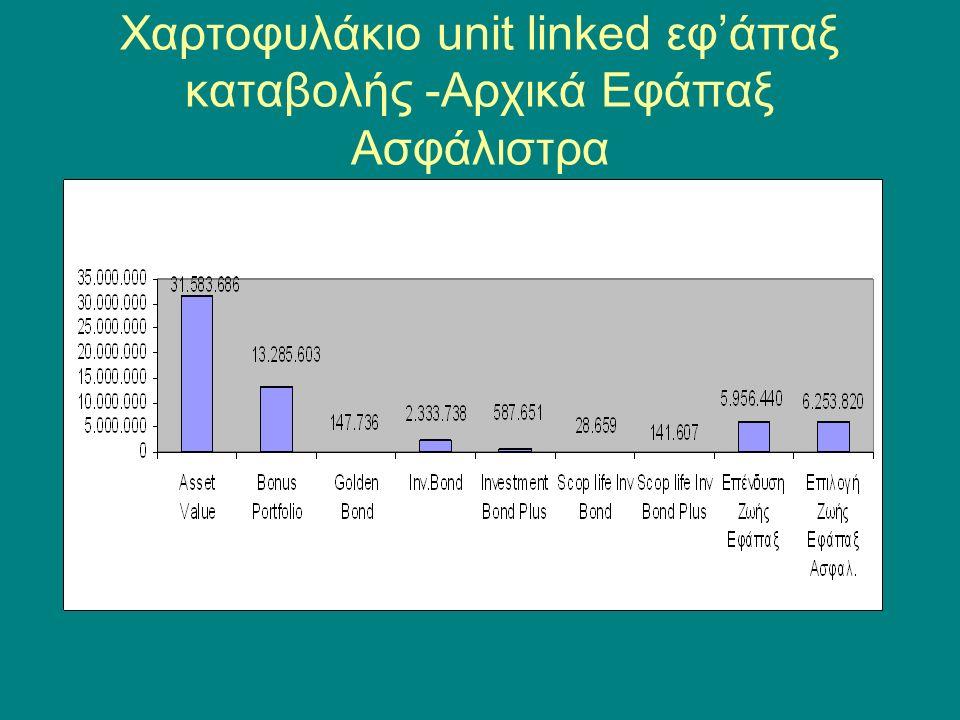 Χαρτοφυλάκιο unit linked εφ'άπαξ καταβολής -Αρχικά Εφάπαξ Ασφάλιστρα