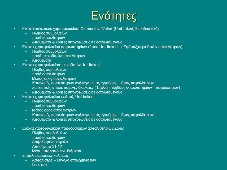 Ενότητες Εικόνα συνολικού χαρτοφυλακίου Commercial Value (Unit linked, Παραδοσιακά) –Πλήθος συμβολαίων –ποσά ασφαλίστρων –Αποθέματα & λοιπές υποχρεώσεις σε ασφαλισμένους Εικόνα χαρτοφυλακίου ασφαλιστηρίων τύπου Unit linked ( Εφάπαξ,περιοδικών ασφαλίστρων) –Πλήθος συμβολαίων –ποσά περιοδικών ασφαλίστρων –Αποθέματα Εικόνα χαρτοφυλακίου περιοδικών Unit linked –Πλήθος συμβολαίων –ποσά ασφαλίστρων –Μέσος όρος ασφαλίστρων –Κατανομές ασφαλίστρων ανάλογα με τις εγγυήσεις – ύψος ασφαλίστρων –Σωρευτικές υπολειπόμενες διάρκειες ( Εξέλιξη πλήθους ασφαλιστηρίων – ασφάλιστρων) –Αποθέματα & λοιπές υποχρεώσεις σε ασφαλισμένους Εικόνα χαρτοφυλακίου εφάπαξ Unit linked –Πλήθος συμβολαίων –ποσά ασφαλίστρων –Μέσος όρος ασφαλίστρων –Κατανομές ασφαλίστρων ανάλογα με τις εγγυήσεις – ύψος ασφαλίστρων –Αποθέματα & λοιπές υποχρεώσεις σε ασφαλισμένους Εικόνα χαρτοφυλακίου παραδοσιακών ασφαλιστηρίων Ζωής –Πλήθος συμβολαίων –ποσά ασφαλίστρων –Ασφαλισμένα κεφάλα –Αποθέματα 31-12 –Μέση υπολειπόμενη διάρκεια Συμπληρωματικές καλύψεις –Ασφάλιστρα – Σύνολο αποζημιώσεων –Loss ratio