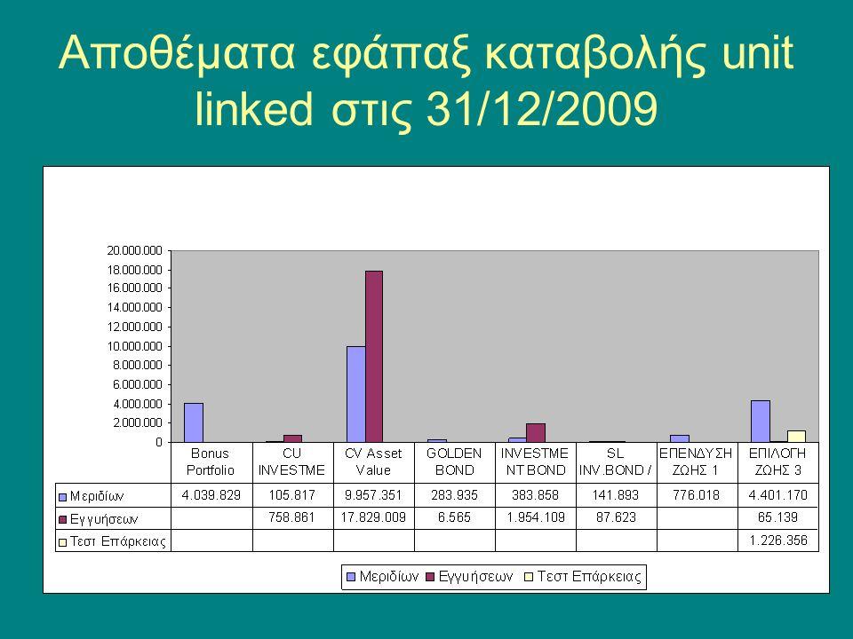 Αποθέματα εφάπαξ καταβολής unit linked στις 31/12/2009