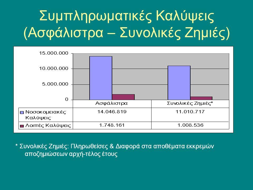 Συμπληρωματικές Καλύψεις (Ασφάλιστρα – Συνολικές Ζημιές) * Συνολικές Ζημιές: Πληρωθείσες & Διαφορά στα αποθέματα εκκρεμών αποζημιώσεων αρχή-τέλος έτους
