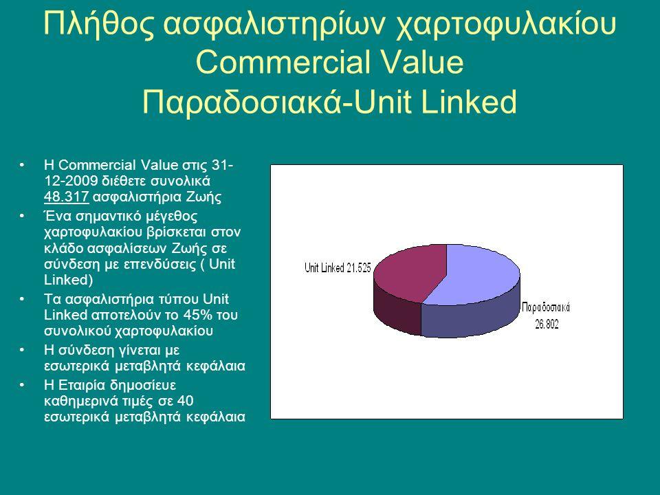 Πλήθος ασφαλιστηρίων χαρτοφυλακίου Commercial Value Παραδοσιακά-Unit Linked Η Commercial Value στις 31- 12-2009 διέθετε συνολικά 48.317 ασφαλιστήρια Ζωής Ένα σημαντικό μέγεθος χαρτοφυλακίου βρίσκεται στον κλάδο ασφαλίσεων Ζωής σε σύνδεση με επενδύσεις ( Unit Linked) Τα ασφαλιστήρια τύπου Unit Linked αποτελούν το 45% του συνολικού χαρτοφυλακίου Η σύνδεση γίνεται με εσωτερικά μεταβλητά κεφάλαια Η Εταιρία δημοσίευε καθημερινά τιμές σε 40 εσωτερικά μεταβλητά κεφάλαια