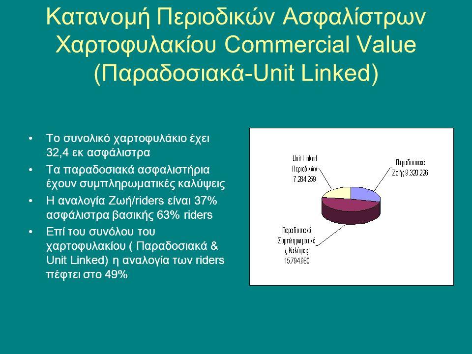 Σύνολο Υποχρεώσεων(Αποθέματα & Εκκρεμείς Εξαγορές) Unit Linked – Παραδοσιακά 31-12-2009 Οι συνολικές υποχρεώσεις προς ασφαλισμένους στις 31/12 ανέρχονται σε ποσό 194,5 εκ ευρώ Στο ποσό συμπεριλαμβάνονται εκκρεμείς εξαγορές ύψους 28,5 εκ ευρώ Οι προβλέψεις για τον κλάδο ΙΙΙ ανέρχονται σε ποσοστό 45% επί του συνόλου