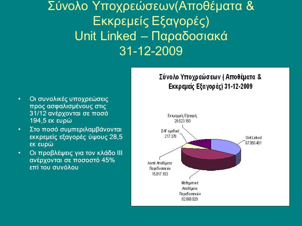 Χαρτοφυλάκιο unit linked Το χαρτοφυλάκιο των Unit Linked συμπεριλαμβάνει ένα σημαντικό % σε ασφαλιστήρια εφάπαξ ασφαλίστρου Τα εφάπαξ αποτελούν το 36% του συνόλου των Unit Linked σε αριθμό ασφαλιστηρίων & το 62% των αποθεμάτων του κλάδου ΙΙΙ Σε κάποιους τύπους εφάπαξ παρέχεται δυνατότητα πρόσθετων καταβολών.