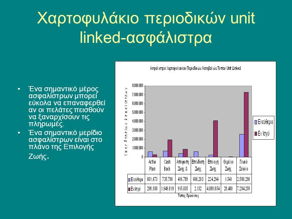 Αποθέματα Unit Linked Τα αποθέματα των Unit Linked συμπεριλαμβάνουν 1.Την αξία των αντίστοιχων λογαριασμών μεριδίων 2.Πρόσθετες προβλέψεις για ασφαλιστήρια που έχουν εγγυημένες αξίες εξαγορές 3.Πρόσθετες προβλέψεις από τον έλεγχο του τέστ επάρκειας (προοπτικός έλεγχος χρηματοροών)