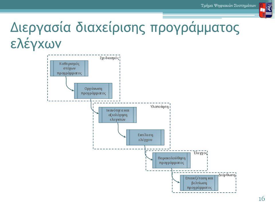 Διεργασία διαχείρισης προγράμματος ελέγχων 16 Τμήμα Ψηφιακών Συστημάτων