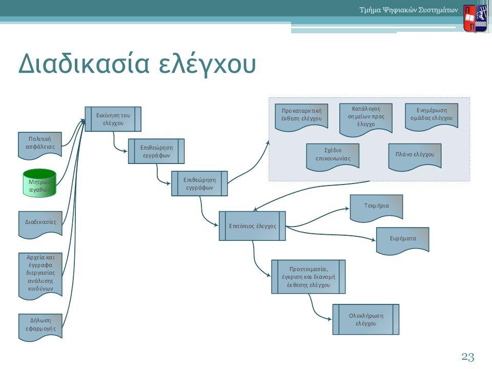 Διαδικασία ελέγχου 23 Τμήμα Ψηφιακών Συστημάτων