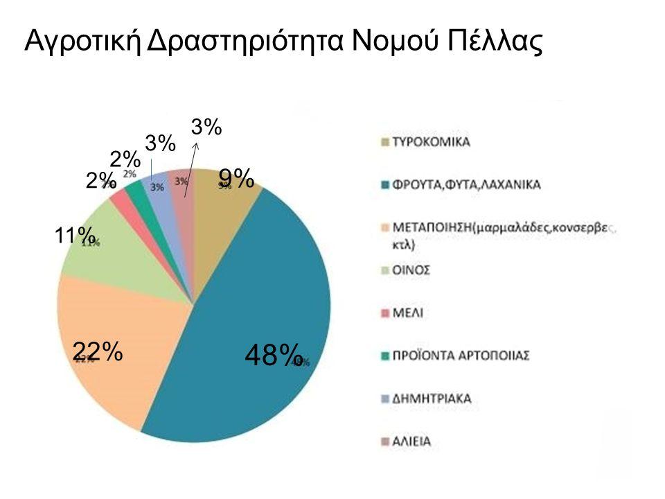 Αγροτική Δραστηριότητα Νομού Πέλλας 48% 22% 11% 9% 2% 3%