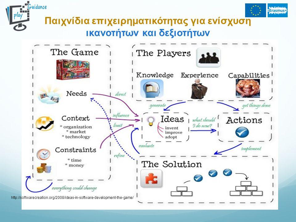 Παιχνίδια επιχειρηματικότητας για ενίσχυση ικανοτήτων και δεξιοτήτων http://softwarecreation.org/2008/ideas-in-software-development-the-game/