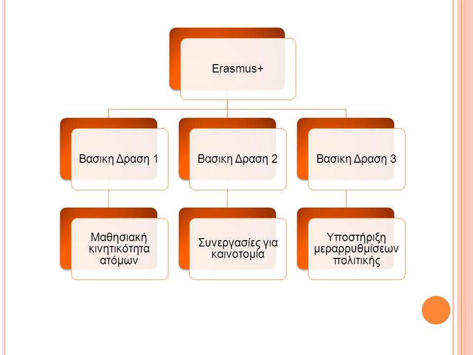 Erasmus+Βασικη Δραση 1 Μαθησιακή κινητικότητα ατόμων Βασικη Δραση 2 Συνεργασίες για καινοτομία Βασικη Δραση 3 Υποστήριξη μεραρρυθμίσεων πολιτικής