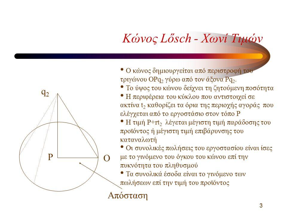 3 Κώνος Lősch - Χωνί Τιμών Απόσταση q2q2 P Ο κώνος δημιουργείται από περιστροφή του τριγώνου OPq 2 γύρω από τον άξονα Pq 2.