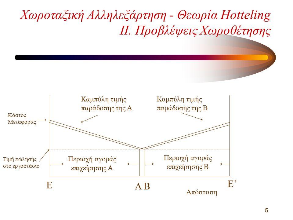 5 Χωροταξική Αλληλεξάρτηση - Θεωρία Hotteling ΙΙ.