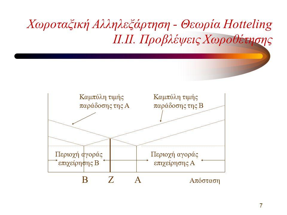 8 Χωροταξική Αλληλεξάρτηση - Θεωρία Hotteling II.III Προβλέψεις Χωροθέτησης Απόσταση Α Καμπύλη τιμής παράδοσης της Α Καμπύλη τιμής παράδοσης της Β ΒΖ Περιοχή αγοράς επιχείρησης Α Περιοχή αγοράς επιχείρησης Β