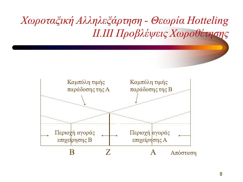 9 Χωροταξική Αλληλεξάρτηση - Θεωρία Hotteling Χαλάρωση Υποθέσεων - I.