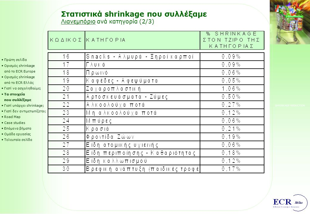 SHRINKAGE REDUCTION Στατιστικά shrinkage που συλλέξαμε Λιανεμπόριο ανά κατηγορία (1/3) Πρώτη σελίδα Ορισμός shrinkage από το ECR Europe Ορισμός shrink
