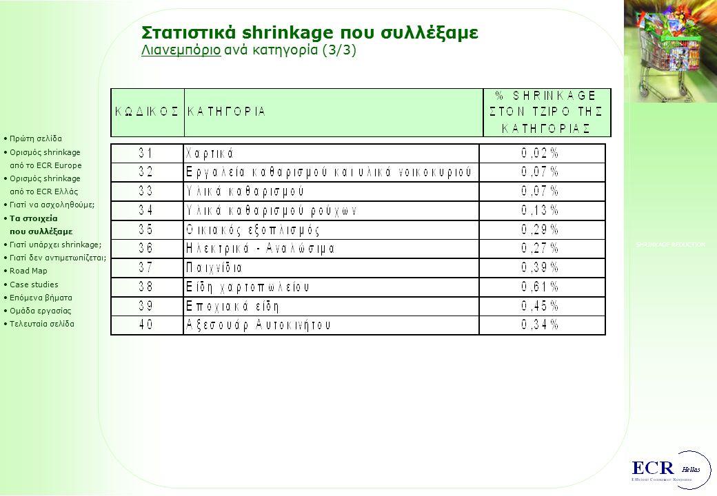 SHRINKAGE REDUCTION Στατιστικά shrinkage που συλλέξαμε Λιανεμπόριο ανά κατηγορία (2/3) Πρώτη σελίδα Ορισμός shrinkage από το ECR Europe Ορισμός shrink
