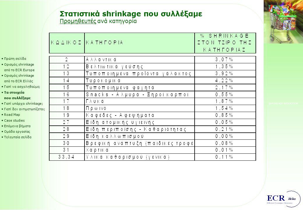 SHRINKAGE REDUCTION Στατιστικά shrinkage που συλλέξαμε Λιανεμπόριο ανά κατηγορία (3/3) Πρώτη σελίδα Ορισμός shrinkage από το ECR Europe Ορισμός shrink